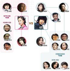 230px-Pyung_Kang_Correlation_Chart